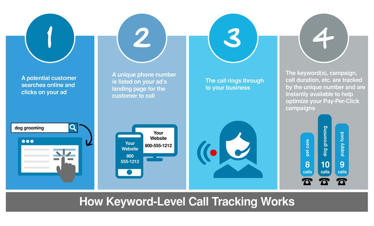 adwords-call-tracking-diagram – Acer Water Tanks