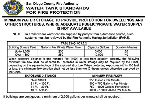 Fire protection water storage requirements