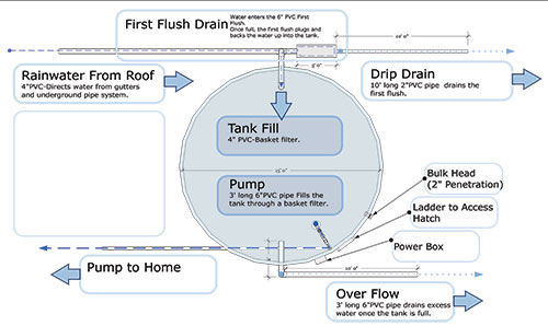 Pioneer Water Tank rainwater system rainwater collection