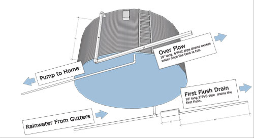 Rainwater harvesting Pioneer Water Tanks system